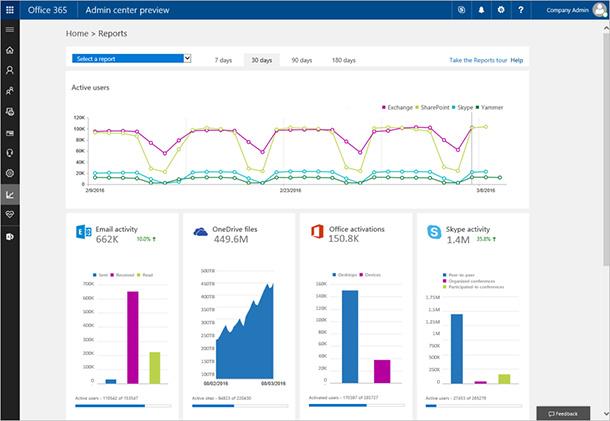 Office-365-activity-dashboard