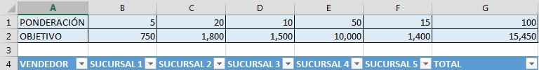 Ponderación de resultados en Excel