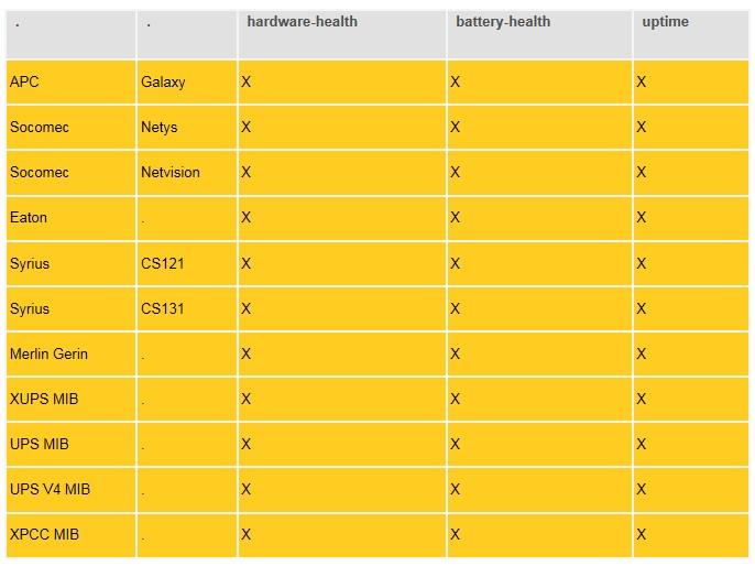 Soporte de SAIS de check_ups_health