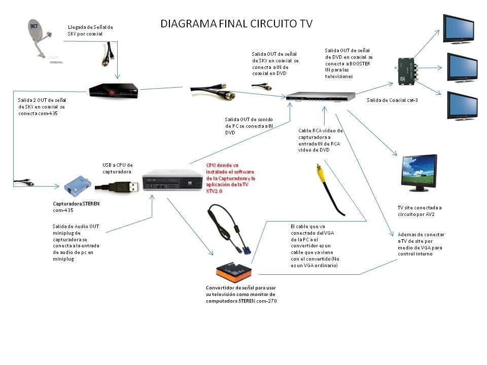 Diagrama de conexion tv