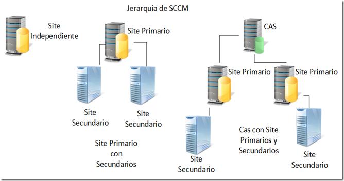 jerarquia SCCM