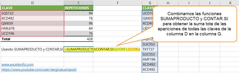 Combinamos las funciones SUMAPRODUCTO y CONTAR.SI para obtener la suma tota de las apariciones de todas las claves de la columna D en la columna G.