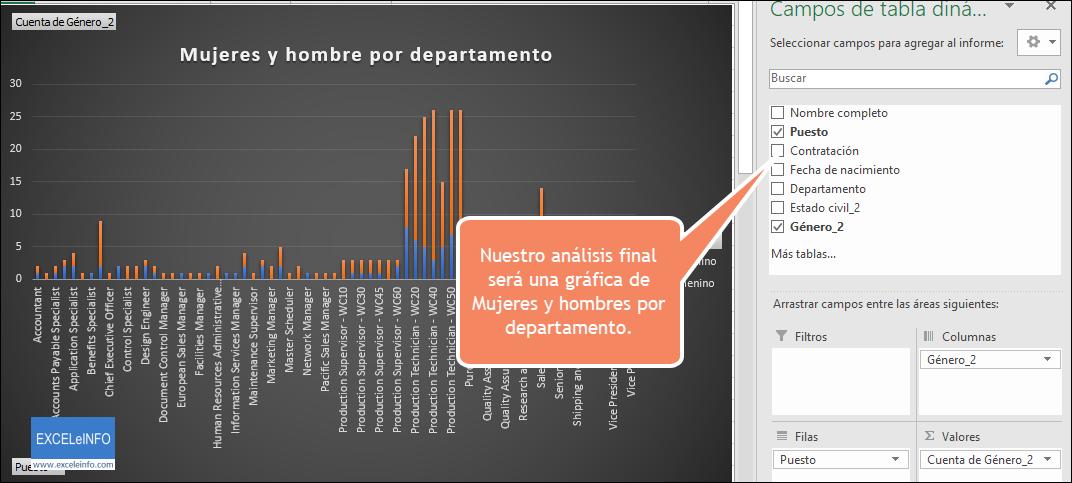 Nuestro análisis final será una gráfica de Mujeres y hombres por departamento.