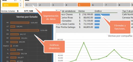 Dashboards en Excel, Tablas dinámicas y gráficos