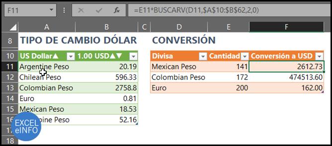 Tablas de tipo de cambio y tabla de conversión de pesos y euros a dólares.