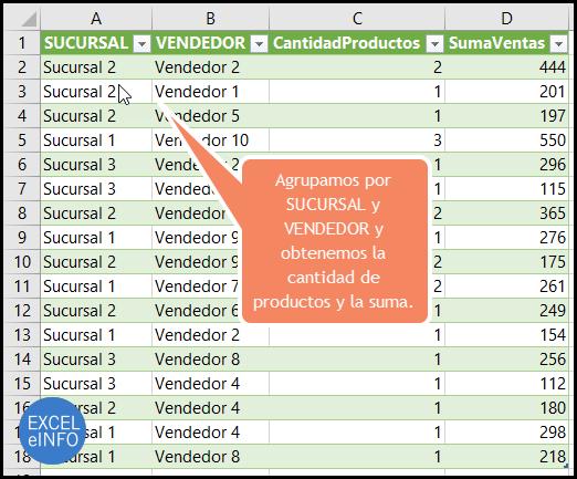 Agrupamos por SUCURSAL y VENDEDOR y obtenemos la cantidad de productos y la suma.