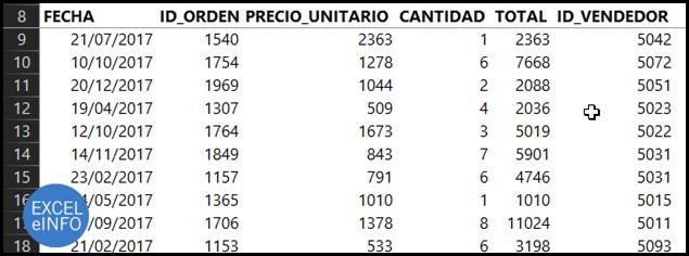 En una tabla de Excel contamos con el dato de ventas.