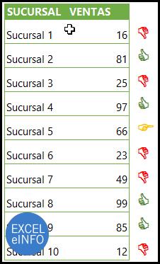 Formato condicional con valores iguales a.