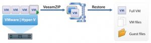 Veeam Backup & ReplicationTM 6.1 para Hyper-v y Vmware