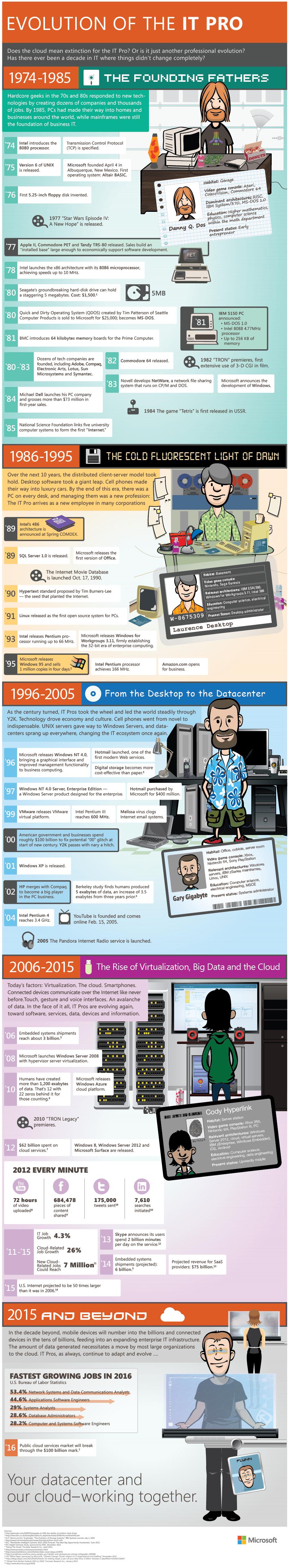 La Evolución de los Profesionales en IT